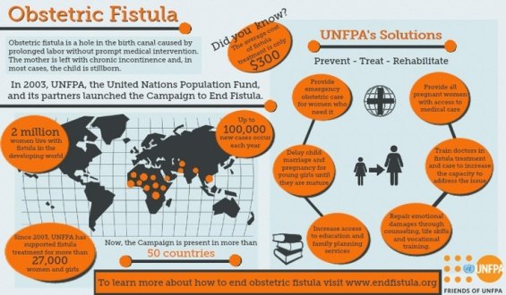Source: http://acelebrationofwomen.org/2013/05/1st-annual-international-day-to-end-obstretric-fistula-may-23/